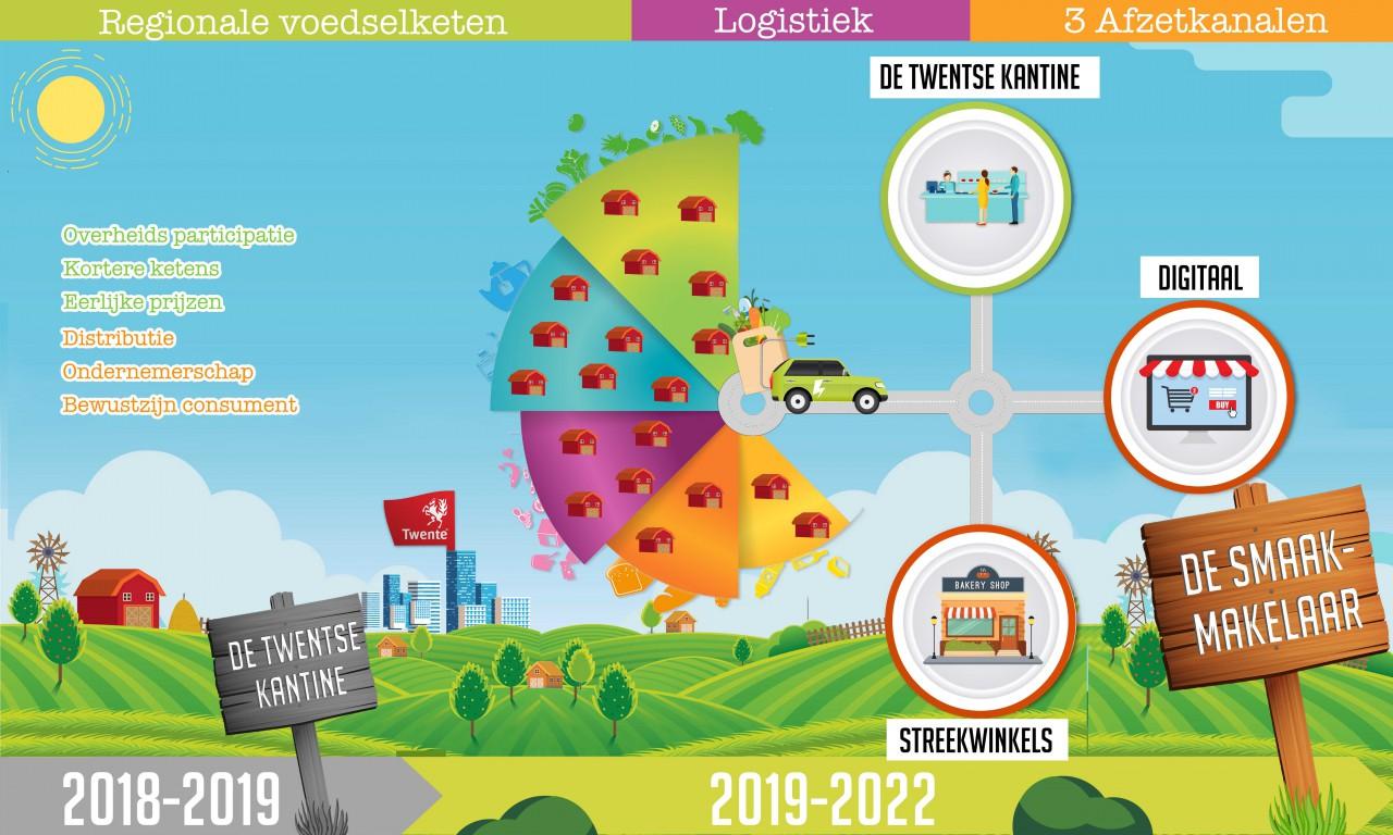 Smaakmakers van Twente